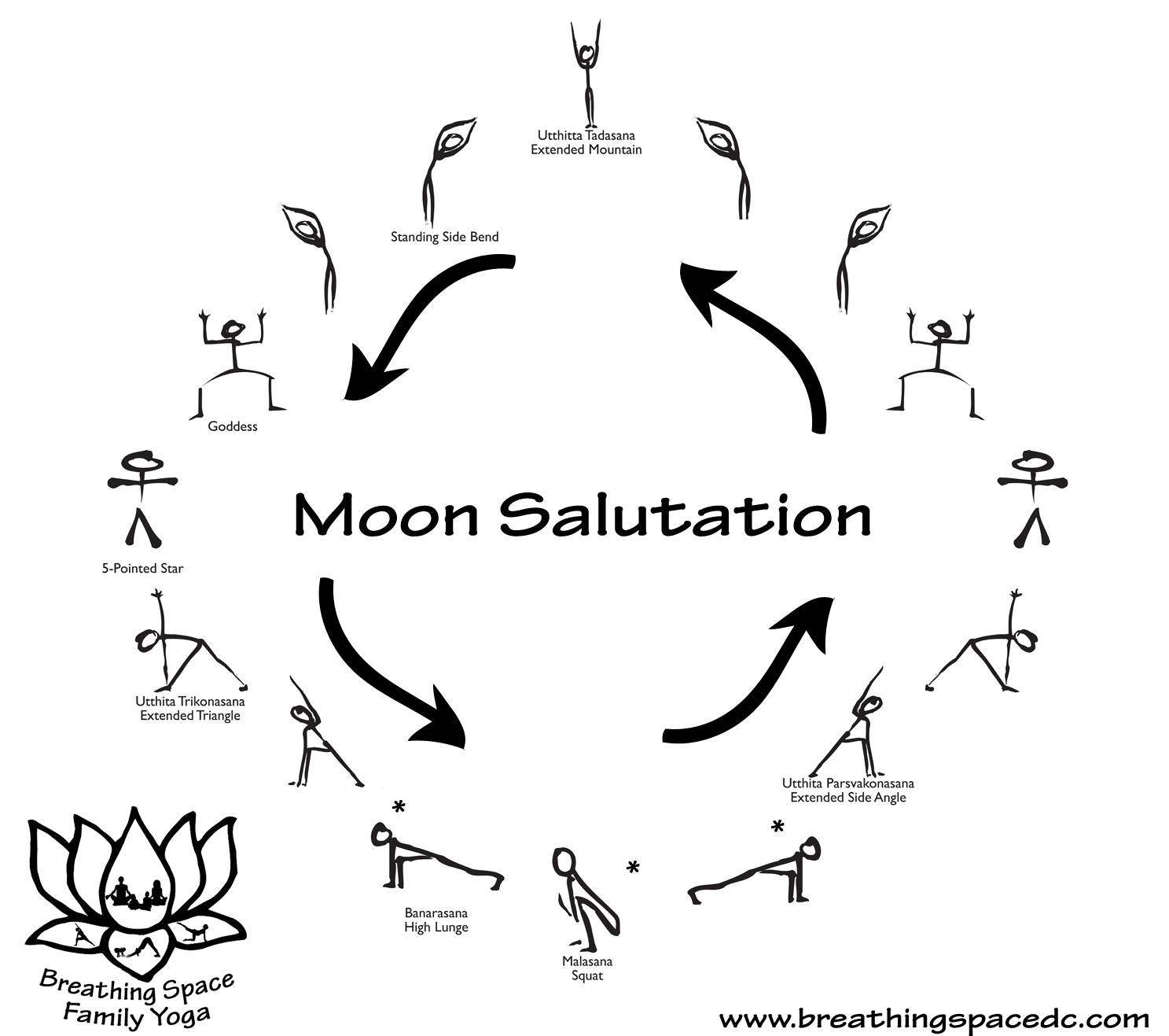 Moon Salutation - Chandra Namaskar - and the Year of the Supermoon
